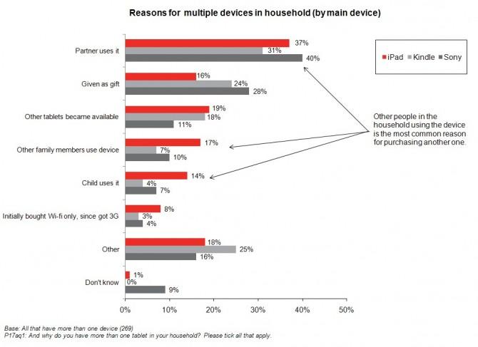 Motivos para ter dois iPads em casa - YouGov