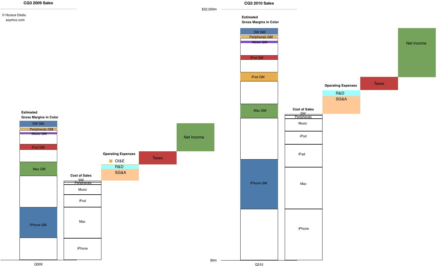 Comparação financeira entre CQ32009 e CQ32010 - asymco