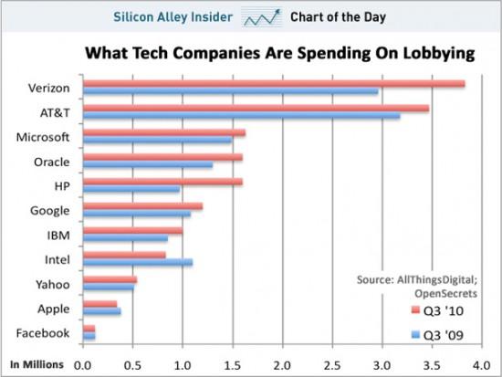 Empresas de tech e gastos com lobbying