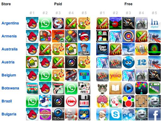 Tabela de apps mais populares - App Annie