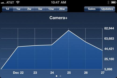 Vendas do Camera+ na App Store