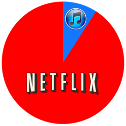 iTunes Store e Netflix