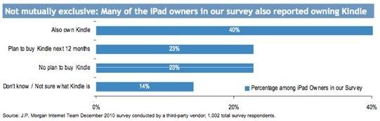 iPads não matam Kindles - J.P. Morgan
