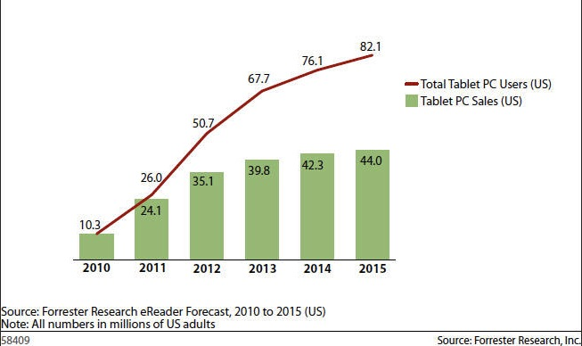 Previsão de vendas de tablets - Forrester Research
