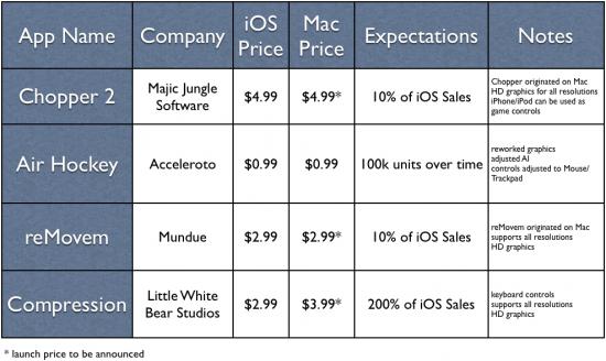 Expectativas de desenvolvedores com a Mac App Store - Markus Nigrin