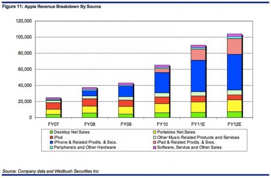 Estimativas de performance da Apple - Wedbush Securities