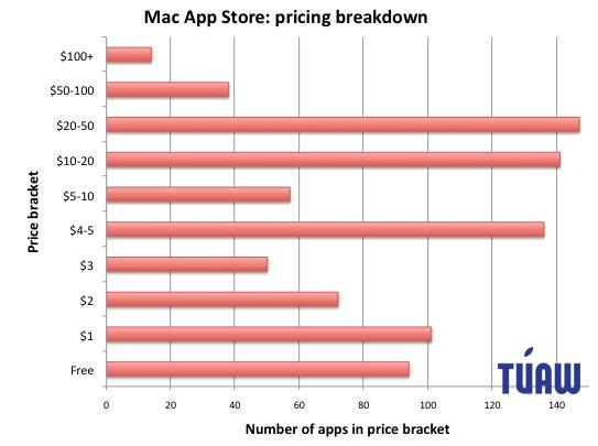Estatísticas da Mac App Store