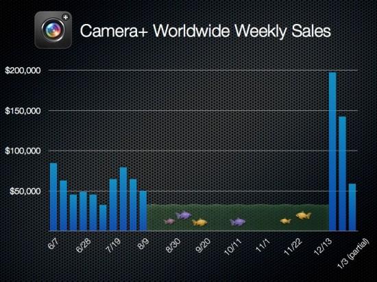 Downloads do Camera Plus