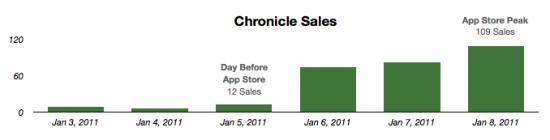 Performance do Chronicle na Mac App Store
