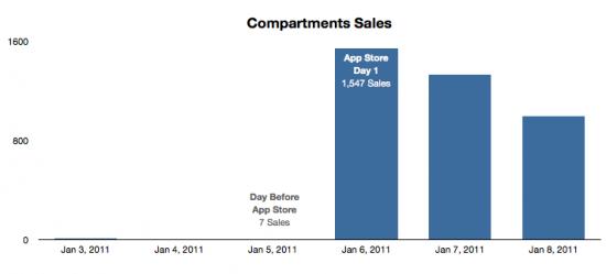 Vendas do Compartments na Mac App Store