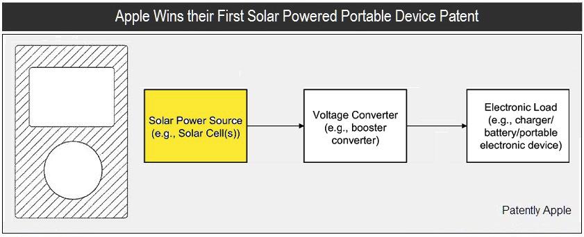 Patente de gadget usando energia solar