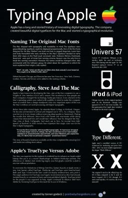 Infográfico sobre Apple e tipografia - Tanner Godarzi