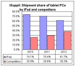 Market share do iPad entre tablets - iSuppli