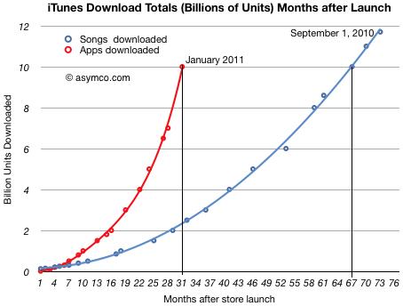 Tempo para alcança 10 bilhões de apps e músicas