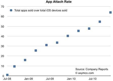 Quantidade de apps por iGadget