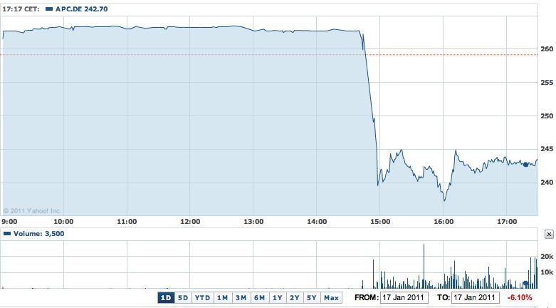 Ações da Apple na Bolsa de Frankfurt