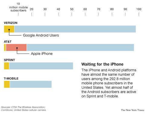 Distribuição de clientes entre operadoras nos EUA - NYT.com
