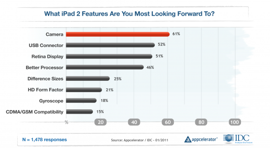 Appcelerator — Funções esperadas no próximo iPad