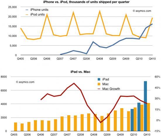 Canibalização de iPods e Macs pelo iPhone e iPad - asymco