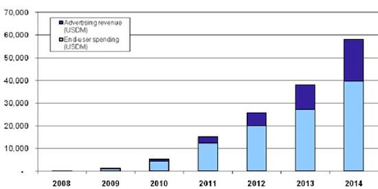 Previsão de faturamento de apps móveis - Gartner