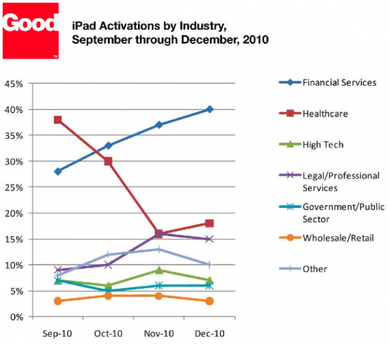 Áreas de adoção do iPad - Good Technology