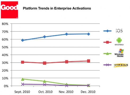Participação de plataformas móveis nos sistema da Good Technology