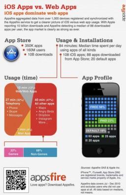 Infográfico sobre tempo de uso de apps - Appsfire