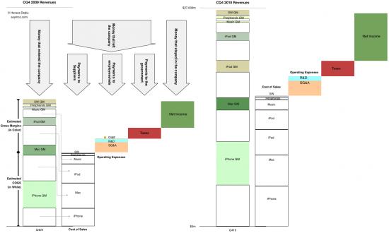 Comparação financeira entre 4Q09 e 4Q10 - asymco