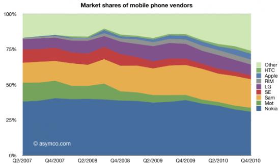 Histórico do market share entre fabricantes de celulares - asymco