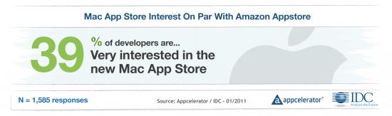 Appcelerator — Expectativa por Mac App Store