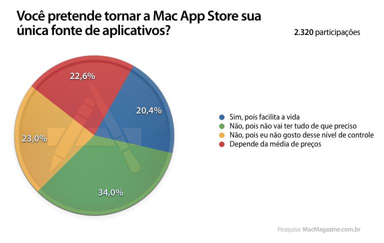 Enquete sobre a Mac App Store