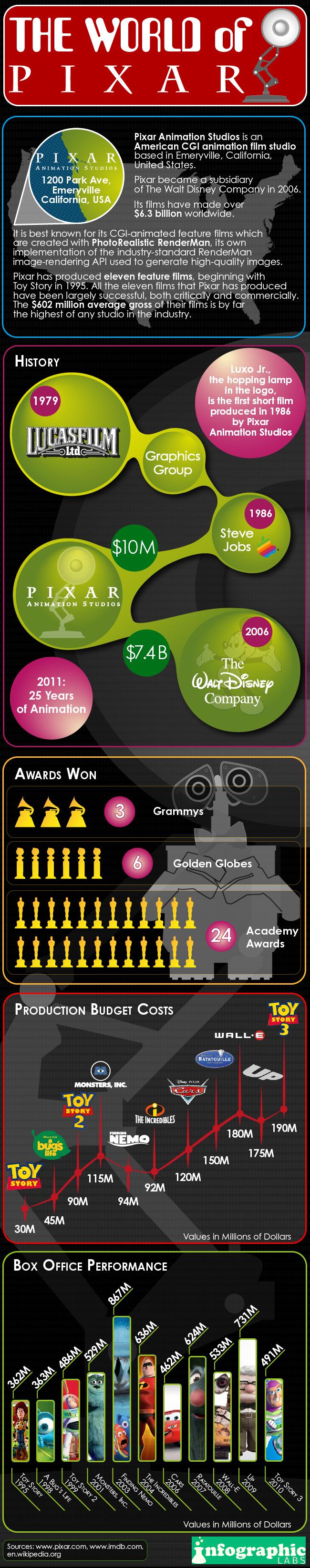 Infográfico de 25 anos da Pixar