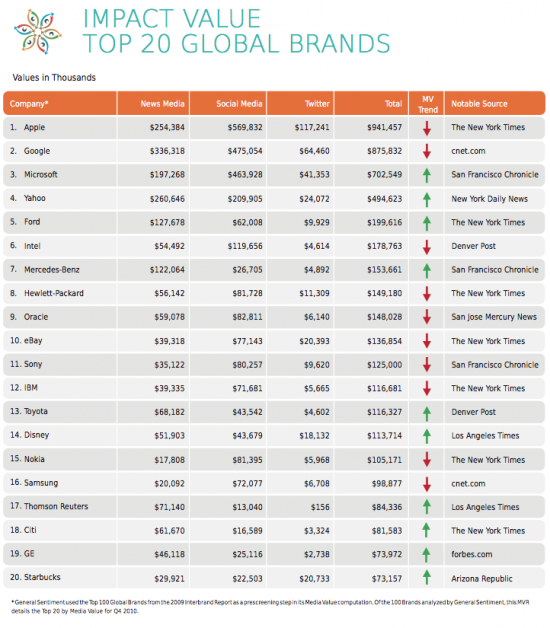 Ranking de marcas da General Sentiment