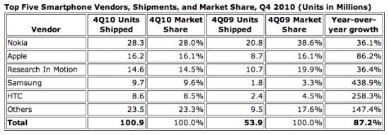 Mercado de smartphones no Q4 2010 - IDC