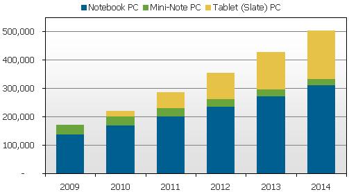 Previsões para o mercado de computação portátil - DisplaySearch