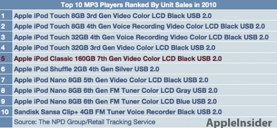 Ranking das vendas de iPods