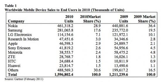 Mercado de celulares em 2010 - Gartner