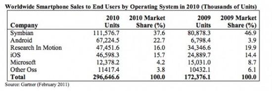 Mercado de smartphones em 2010 - Gartner