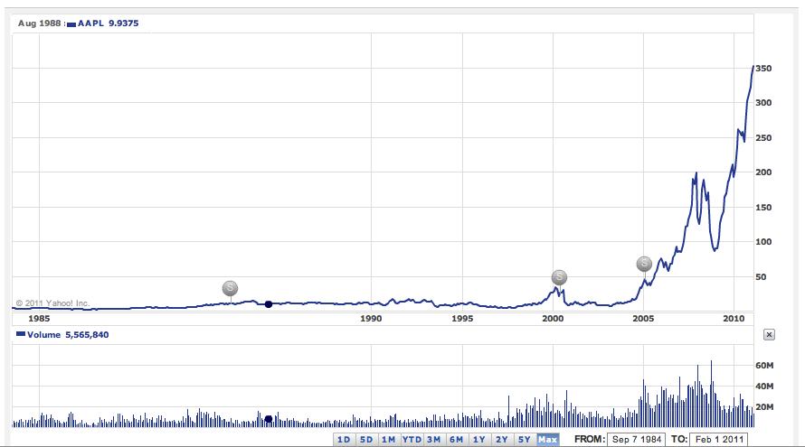 Stock splits da AAPL