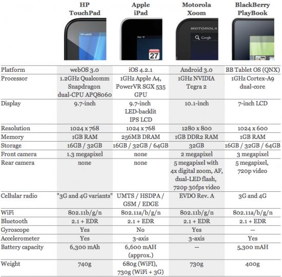 Tabela de comparação de tablets - Engadget