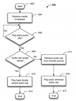 Patente de VoiceOver acessado na nuvem