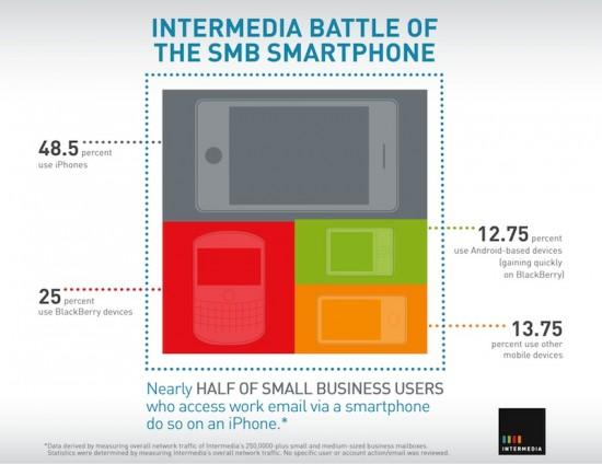 Plataformas móveis usadas em empresas - Intermedia