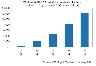 Consumo mundial estimado de NAND flash - iSuppli