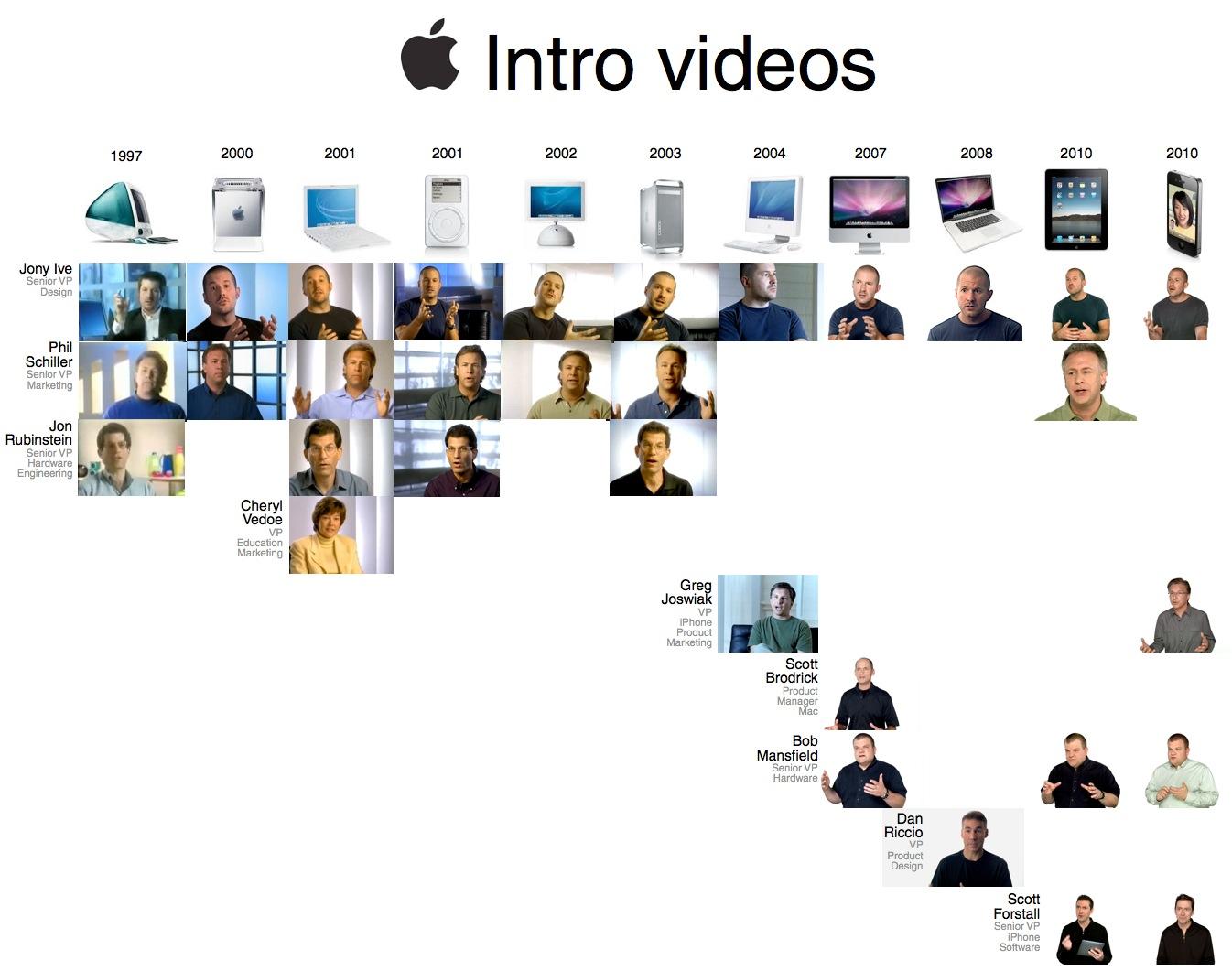 Vídeos intro da Apple