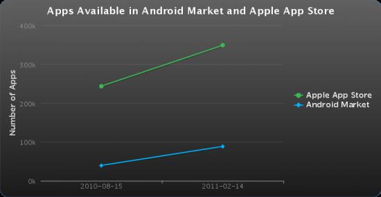 Quantidade de apps para iOS e Android - Lookout
