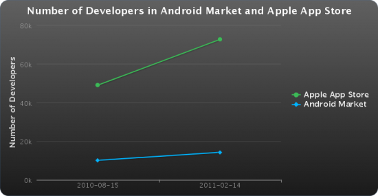 Quantidade de desenvolvedores no iOS e no Android - Lookout