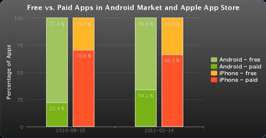 Apps gratuitos e pagos no iOS e no Android - Lookout
