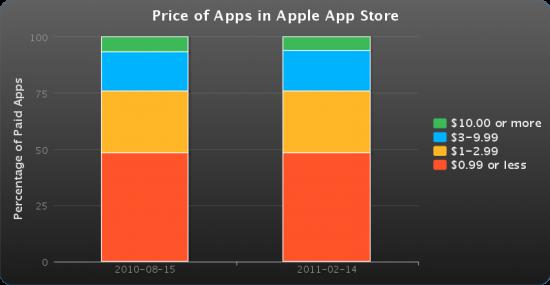 Preços de apps no iOS - Lookout