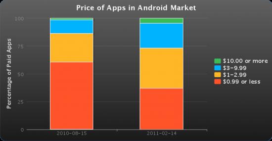 Preços de apps no Android - Lookout
