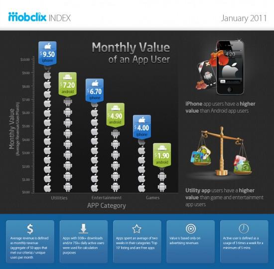 Valor de usuários de smartphones, via Mobclix